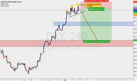 DXY: DOLLAR INDEX - H4 - BEAR SETUP