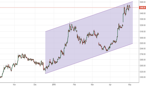 TCS: TCS - @channel resistance. Trading short for move to 3300