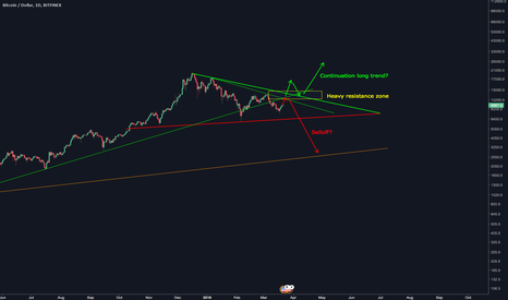 BTCUSD: Bitcoin continuation of long trend or selloff?