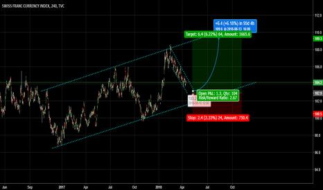 SXY: Swiss Franc Index