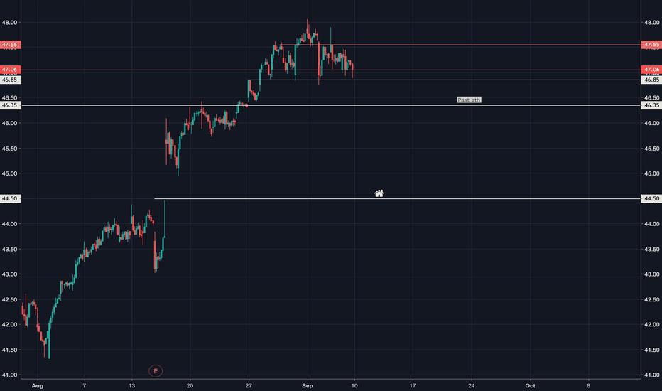 Csco Stock Price And Chart Tradingview