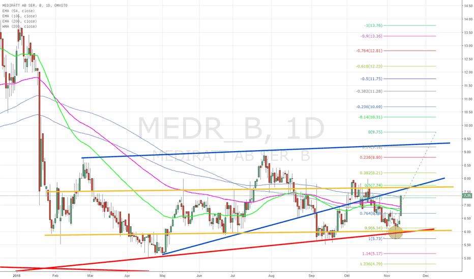 MEDR_B: MediRätt