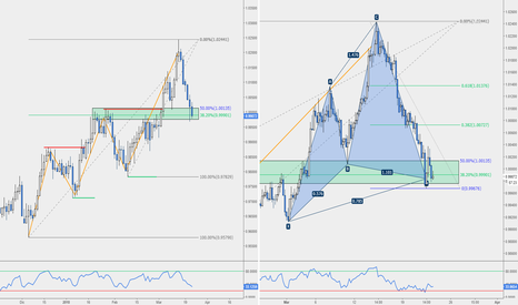 AUDCAD: AUD/CAD - Cypher H4 Pro-Trend Giornaliero