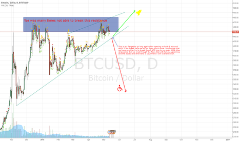 BTCUSD: Breakout still possible