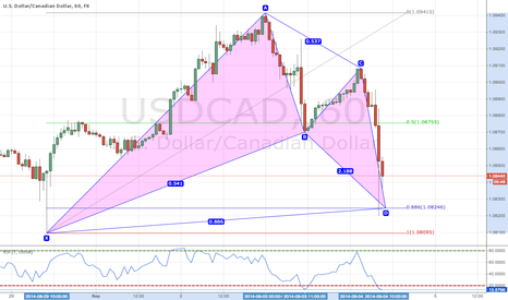 USDCAD: Waiting for Retest to get involved in the Bullish Bat Pattern