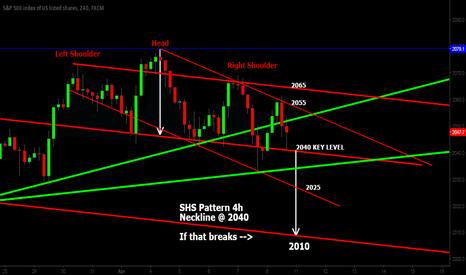 SPX500: S&P500 - SHS - 2040 key level