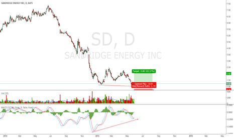 SD: Momentume Divergence to take SD back to $2