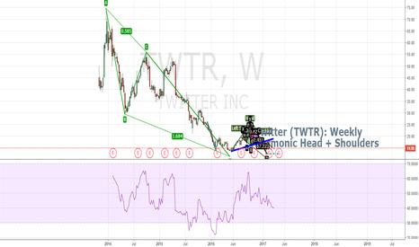 TWTR: TWTR AB=CD Update