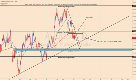AUDUSD: AUDUSD, EXPECTING DOWNSIDE