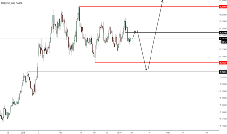 EURUSD: Euro Map BEFORE the BIG drop