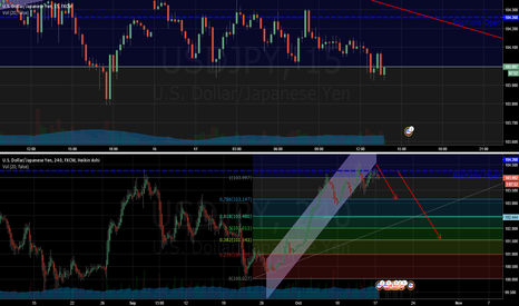 USDJPY: USDJPY TOP BOUNCE - SHORTING ON FIBO LEVELS AND DOJIMA STYLE