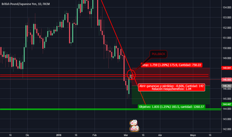 GBPJPY: GBPJPY Posible corto