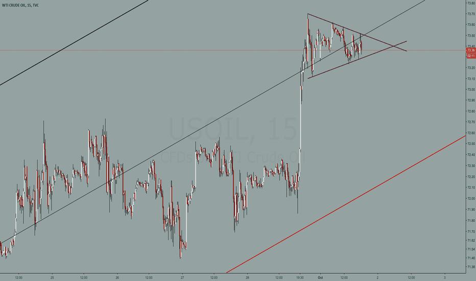 USOIL: Crude Oil (USOIL) 15 min chart study - Triangle