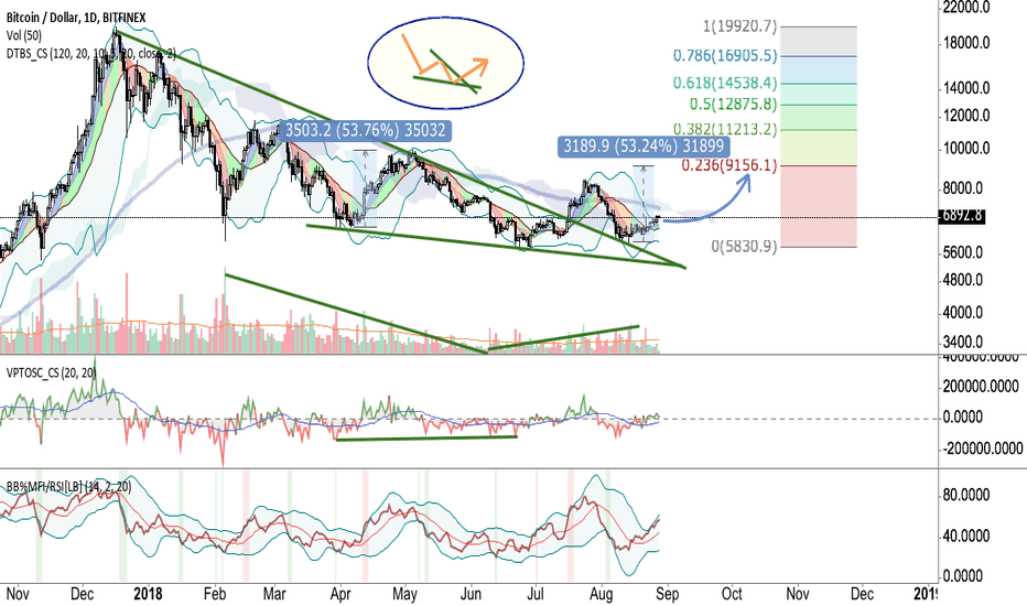 BTCUSD: Bitcoin Bull Run Coming  8/2018
