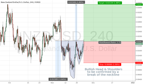 NZDUSD: NZDUSD Head & Shoulder
