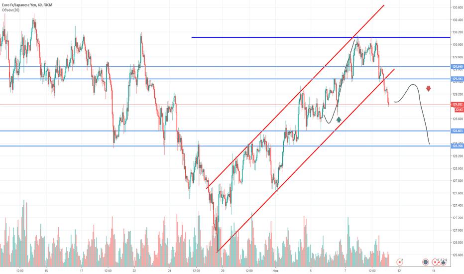 EURJPY: EUR/JPY: выход из бычьего тренда