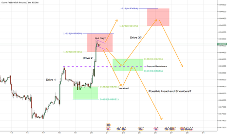 EURGBP: EURGBP Price Action Predictions 1 hr Chart