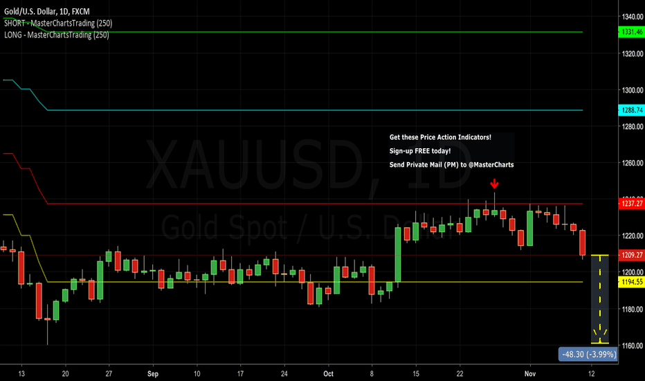 XAUUSD: Gold Bounced off Resistance, Continues Lower. $1160 Next Target?