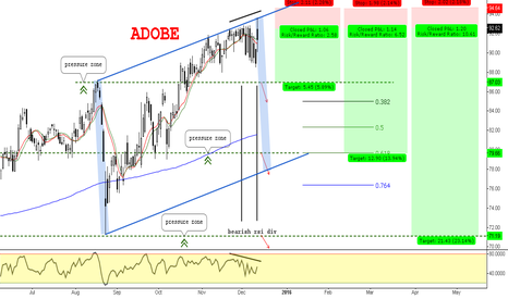 ADBE: Time to another retracement before a rally ? // IF=THEN ®