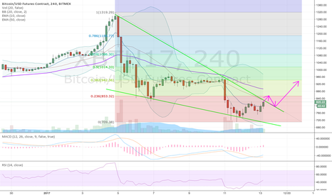 XBTH17: Break of the falling wedge to bring $940s
