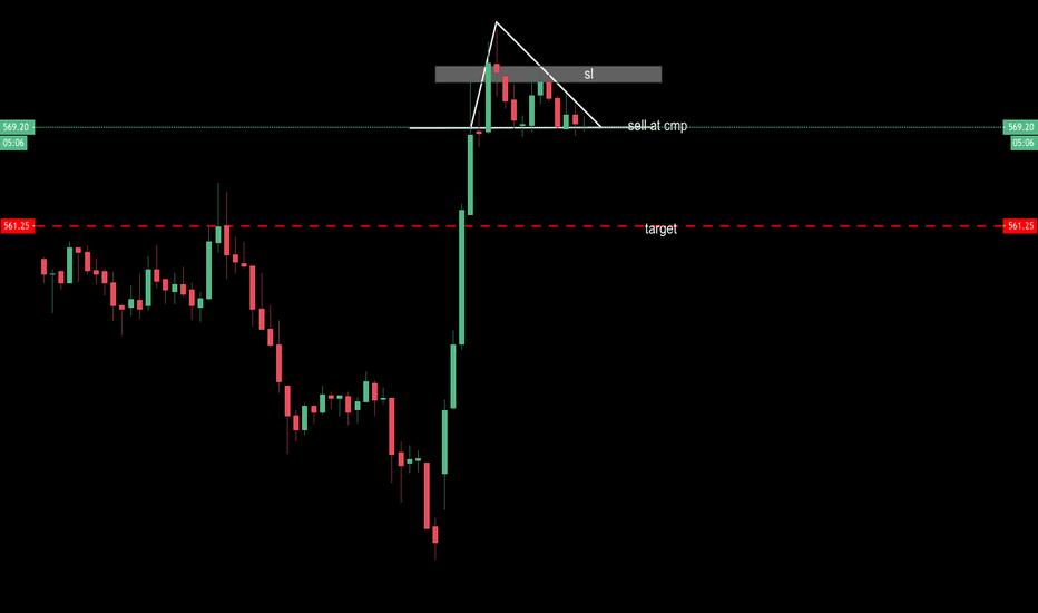 AXISBANK: triangle pattern
