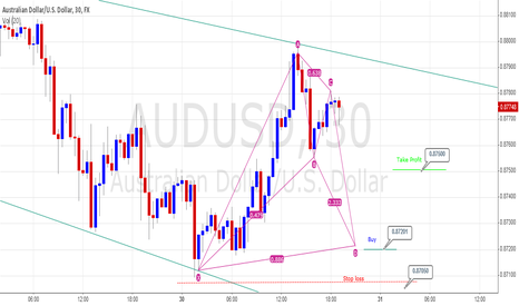 AUDUSD: AUD/USD 15mins Bullish Bat