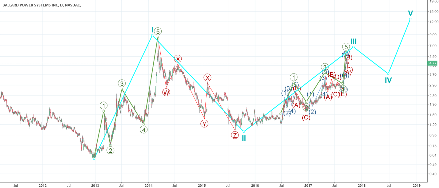 Elliott wave from Cycle to intermediate on BLDP Help