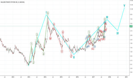 BLDP: Elliott wave from Cycle to intermediate on BLDP Help