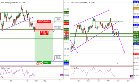 CHFJPY: CHFJPY, TCT&PriceAction, 4H-1W, Sell