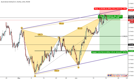 AUDUSD: AUDUSD SHORT - BEARISH BUTTERFLY 4HR