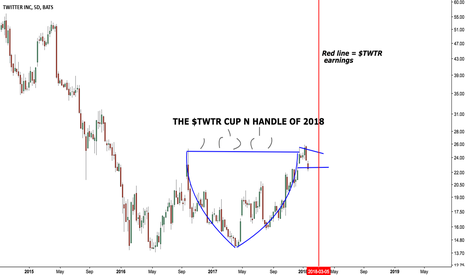 TWTR: $TWTR My Twitter cup-n-handle chart updated