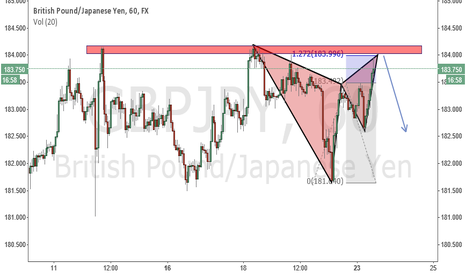 GBPJPY: gbpjpy selling opportunity