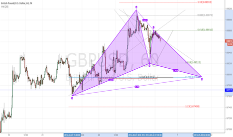 GBPUSD: Potential Bullish Gartley