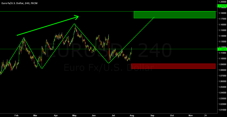 EURUSD NEXT STRG MOUVE