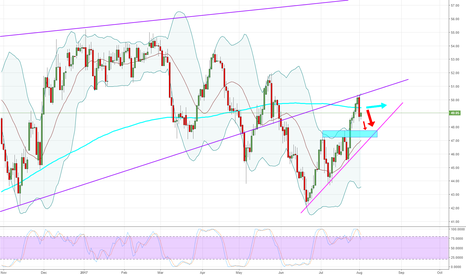 USOIL: WTI - Daily - Potential Sell.