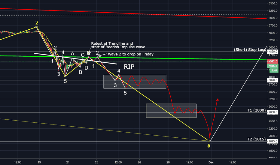 XBTUSD: Watch out for the retest of the green trednline