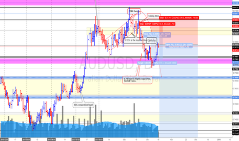 AUDUSD: AUD/USD (13/10/17) *200 pips to 750 pips set up baby