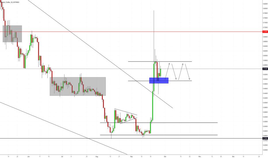 XRPUSD: XRP Trading Range..