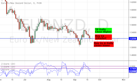 EURNZD: LONG EURNZD: STRAT TRADE - 99.49% PROBABILITY OF REVERSAL *