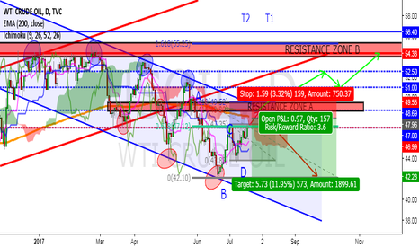 USOIL: WTI IS BEARISH BUT WHAT IF FUNDAMENTALS GO TO WORK?