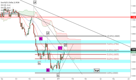 EURUSD: EUR/USD - Still waiting for the short