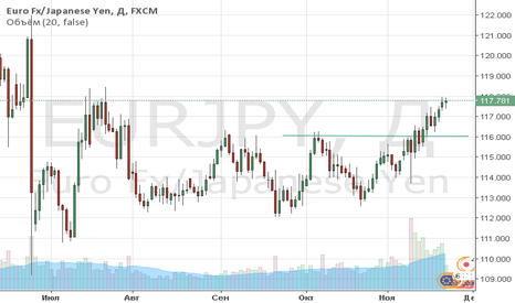 EURJPY: eur/jpy продажа