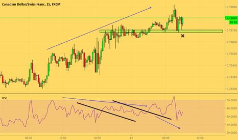 CADCHF: Trend continuation