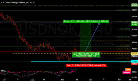 USDNOK: Usd/Nok we have a Bottom.