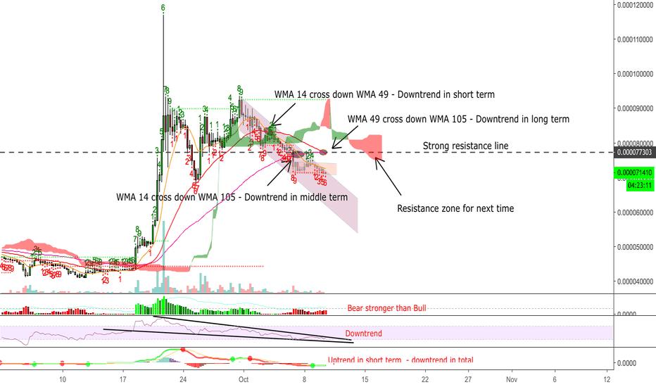 XRPBTC: Ripple (XRP/BTC) - Difficult for bull run