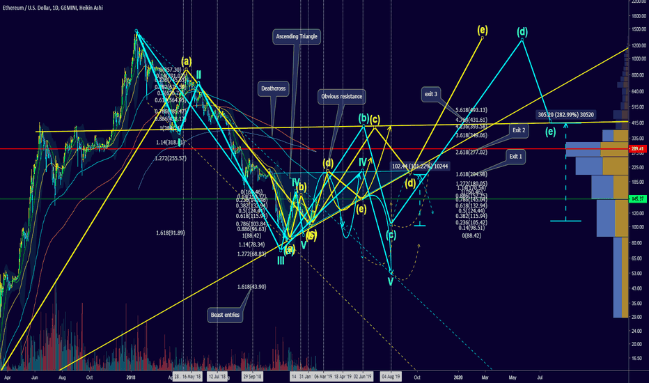 ETHUSD: Destination 200 then 400? Ascending triangle