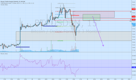 BTCUSD3M: prepare to short
