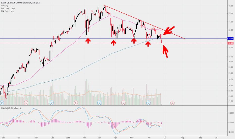 BAC: Bank of America Short signal