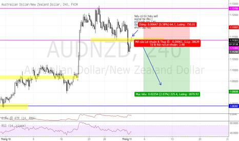 AUDNZD: chờ đợi tín hiệu để bán AUD/NZD
