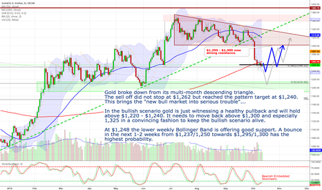 XAUUSD: Gold - The obvious bullish scenario